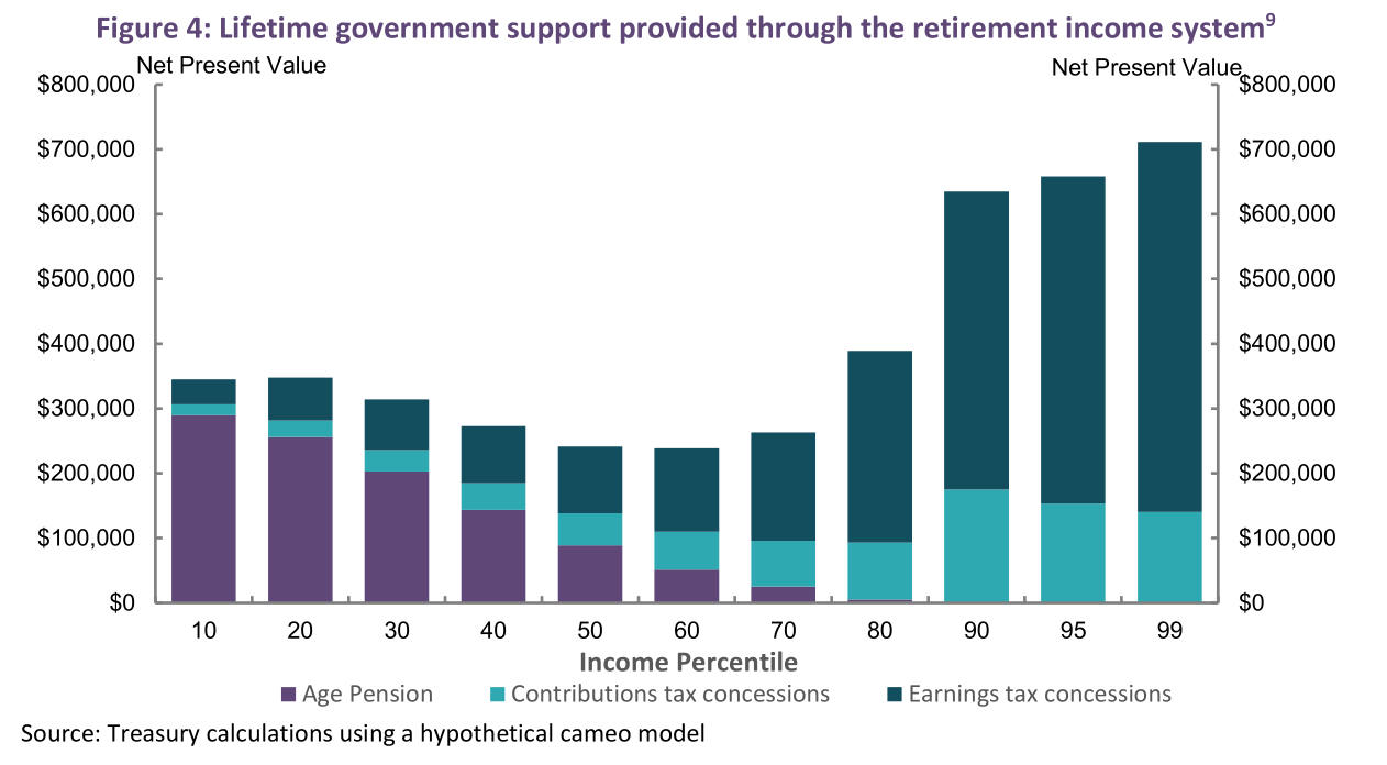 Retirement Income Review. Lifetime government support provided through the retirement income system. Source: The Australian Government the Treasury.