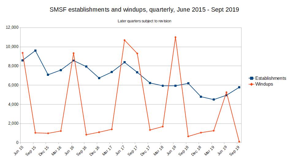 SMSF establishments and windups, quarterly, June 2015 - Sept 2019