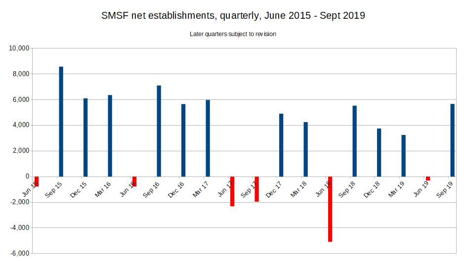 SMSF net establishments, June 2015 - Sept 2019