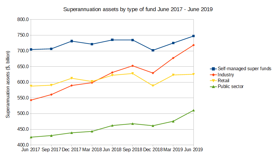 Superannuation fund assets, by type of fund  industry, retail, smsf, public sector, June 2017 - June 2019